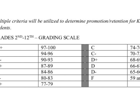 New grading scale equal to college scale